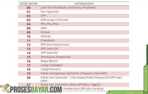 Kode Bayar UMM Malang